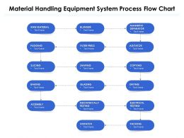 Material Handling Equipment System Process Flow Chart