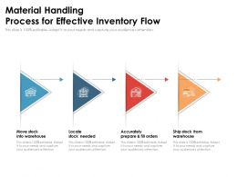Material Handling Process For Effective Inventory Flow