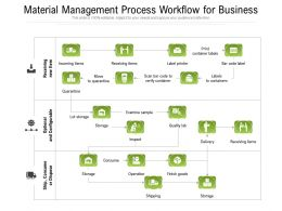 Material Management Process Workflow For Business