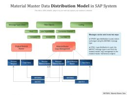 Material Master Data Distribution Model In Sap System
