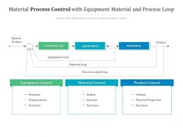 Material Process Control With Equipment Material And Process Loop