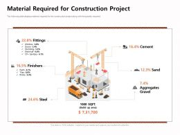 Material Required For Construction Project Fittings Ppt Powerpoint Presentation Infographics Layout Ideas