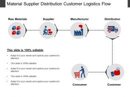 Material Supplier Distribution Customer Logistics Flow