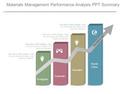 Materials Management Performance Analysis Ppt Summary