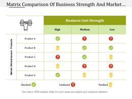 Matrix Comparison Of Business Strength And Market Attractiveness
