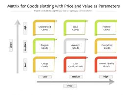 Matrix For Goods Slotting With Price And Value As Parameters