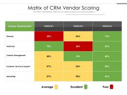 Matrix Of CRM Vendor Scoring