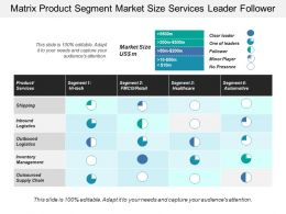 Matrix Product Segment Market Size Services Leader Follower
