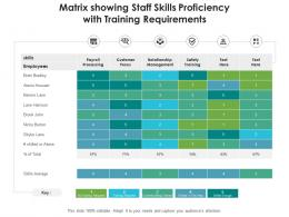 Matrix Showing Staff Skills Proficiency With Training Requirements