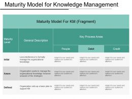 Maturity Model For Knowledge Management Ppt Examples Slides