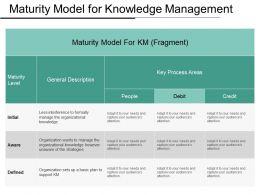 maturity_model_for_knowledge_management_ppt_examples_slides_Slide01