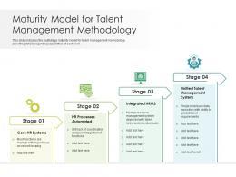 Maturity Model For Talent Management Methodology