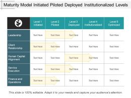 Maturity Model Initiated Piloted Deployed Institutionalized Levels