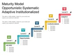 Maturity Model Opportunistic Systematic Adaptive Institutionalized