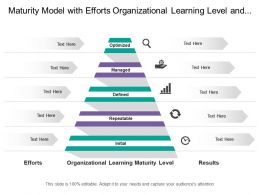 Maturity Model With Efforts Organizational Learning Level And Results