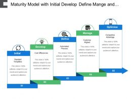 Maturity Model With Initial Develop Define Mange And Optimize