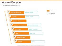 Maven Lifecycle Test Compile Powerpoint Presentation Download