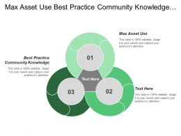 Max Asset Use Best Practice Community Knowledge Management System