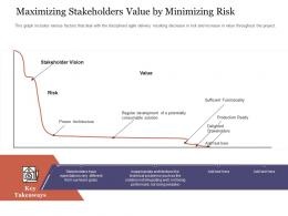 Maximizing Stakeholders Value By Minimizing Risk Agile Delivery Approach Ppt Guidelines