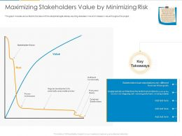 Maximizing Stakeholders Value By Minimizing Risk Ppt Powerpoint Presentation Styles