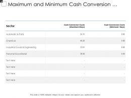 Maximum And Minimum Cash Conversion Cycle For Different Sector