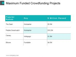 Maximum Funded Crowdfunding Projects Powerpoint Slides