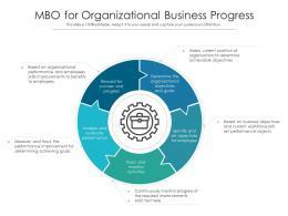 MBO For Organizational Business Progress