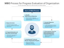 MBO Process For Progress Evaluation Of Organization