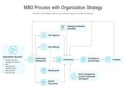 MBO Process With Organization Strategy