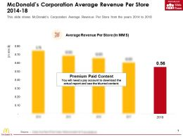 Mcdonalds Corporation Average Revenue Per Store 2014-18
