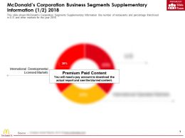 McDonalds Corporation Business Segments Supplementary Information 2018