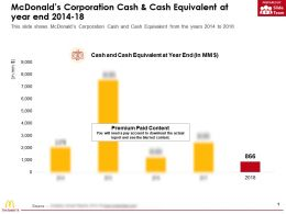 Mcdonalds Corporation Cash And Cash Equivalent At Year End 2014-18