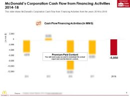 Mcdonalds Corporation Cash Flow From Financing Activities 2014-18
