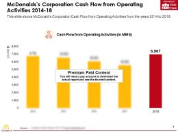 Mcdonalds Corporation Cash Flow From Operating Activities 2014-18