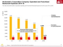 Mcdonalds Corporation Company Operated And Franchised Restaurant Expenses 2014-18