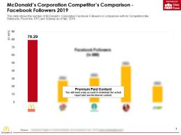 Mcdonalds Corporation Competitors Comparison Facebook Followers 2019