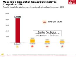 Mcdonalds Corporation Competitors Employee Comparison 2018