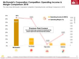 Mcdonalds Corporation Competitors Operating Income And Margin Comparison 2018