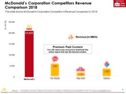 Mcdonalds Corporation Competitors Revenue Comparison 2018