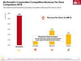 Mcdonalds Corporation Competitors Revenue Per Store Comparison 2018