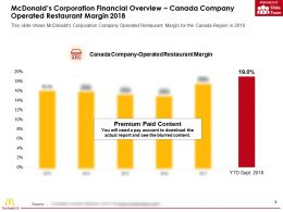 Mcdonalds Corporation Financial Overview Canada Company Operated Restaurant Margin 2018