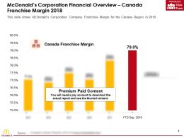 Mcdonalds Corporation Financial Overview Canada Franchise Margin 2018