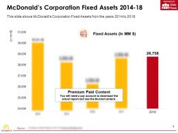 Mcdonalds Corporation Fixed Assets 2014-18