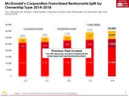 Mcdonalds Corporation Franchised Restaurants Split By Ownership Type 2014-2018