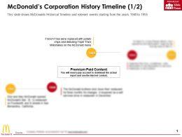 Mcdonalds Corporation History Timeline