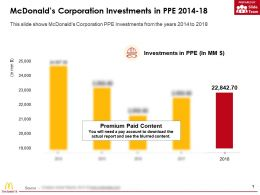 Mcdonalds Corporation Investments In PPE 2014-18