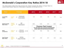 Mcdonalds Corporation Key Ratios 2014-18