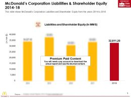 Mcdonalds Corporation Liabilities And Shareholder Equity 2014-18