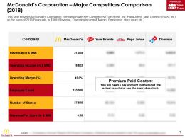 Mcdonalds Corporation Major Competitors Comparison 2018