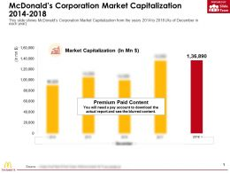 Mcdonalds Corporation Market Capitalization 2014-2018